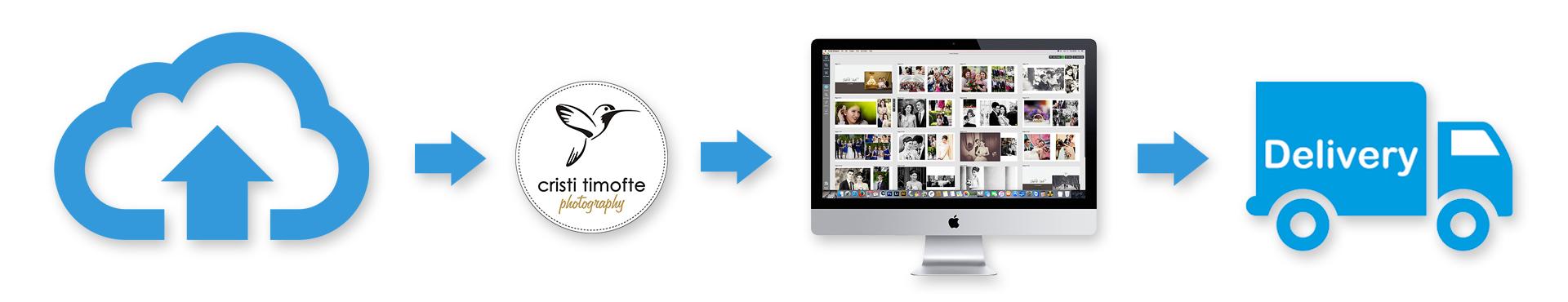 album foto, album foto nunta, album fotocarte, album fotocarte nunta, album foto iasi, fotocarte, fotocarte iasi,
